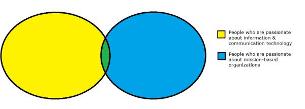 venn-diagram-13ntc